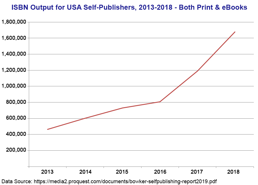 ISBN Output for USA Self-Publishers, 2013-2018 - Both Print & eBooks